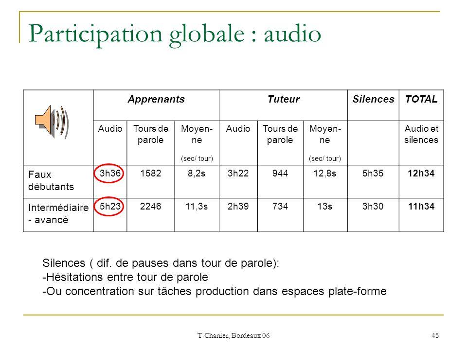 T Chanier, Bordeaux 06 45 Participation globale : audio ApprenantsTuteurSilencesTOTAL AudioTours de parole Moyen- ne (sec/ tour) AudioTours de parole Moyen- ne (sec/ tour) Audio et silences Faux débutants 3h3615828,2s3h2294412,8s5h3512h34 Intermédiaire - avancé 5h23224611,3s2h3973413s3h3011h34 Silences ( dif.