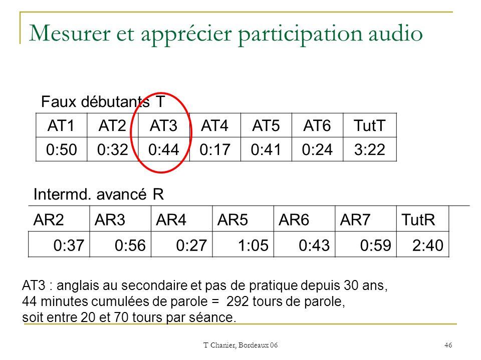 T Chanier, Bordeaux 06 46 Mesurer et apprécier participation audio Faux débutants T AT1AT2AT3AT4AT5AT6TutT 0:500:320:440:170:410:243:22 Intermd.