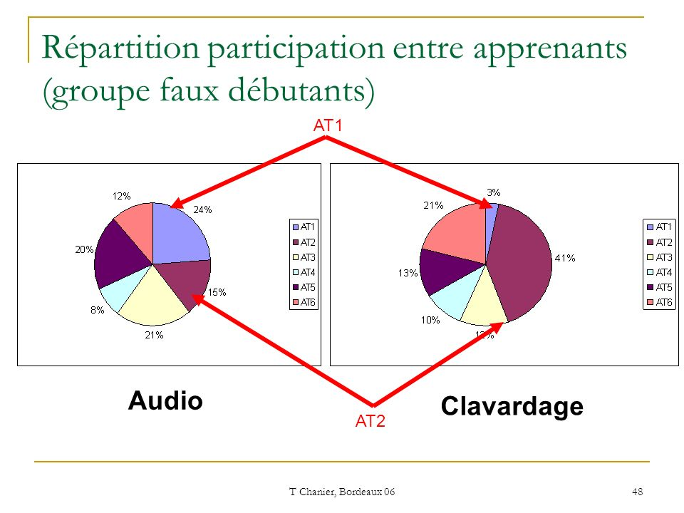 T Chanier, Bordeaux 06 48 Répartition participation entre apprenants (groupe faux débutants) Audio Clavardage AT1 AT2