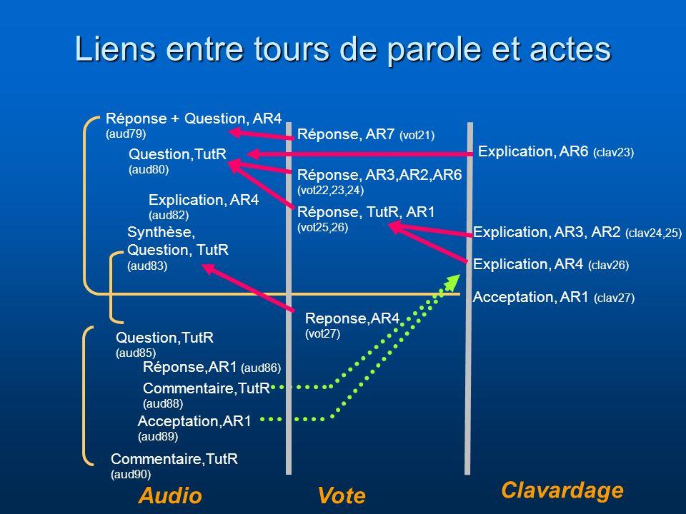 Liens entre tours de parole et actes Réponse + Question, AR4 (aud79) Question,TutR (aud80) Réponse, AR3,AR2,AR6 (vot22,23,24) Réponse, AR7 (vot21) Explication, AR4 (aud82) Explication, AR6 (clav23) Explication, AR3, AR2 (clav24,25) Explication, AR4 (clav26) Synthèse, Question, TutR (aud83) Réponse, TutR, AR1 (vot25,26) Acceptation, AR1 (clav27) Reponse,AR4 (vot27) Question,TutR (aud85) Réponse,AR1 (aud86) Commentaire,TutR (aud88) Acceptation,AR1 (aud89) Commentaire,TutR (aud90) AudioVote Clavardage