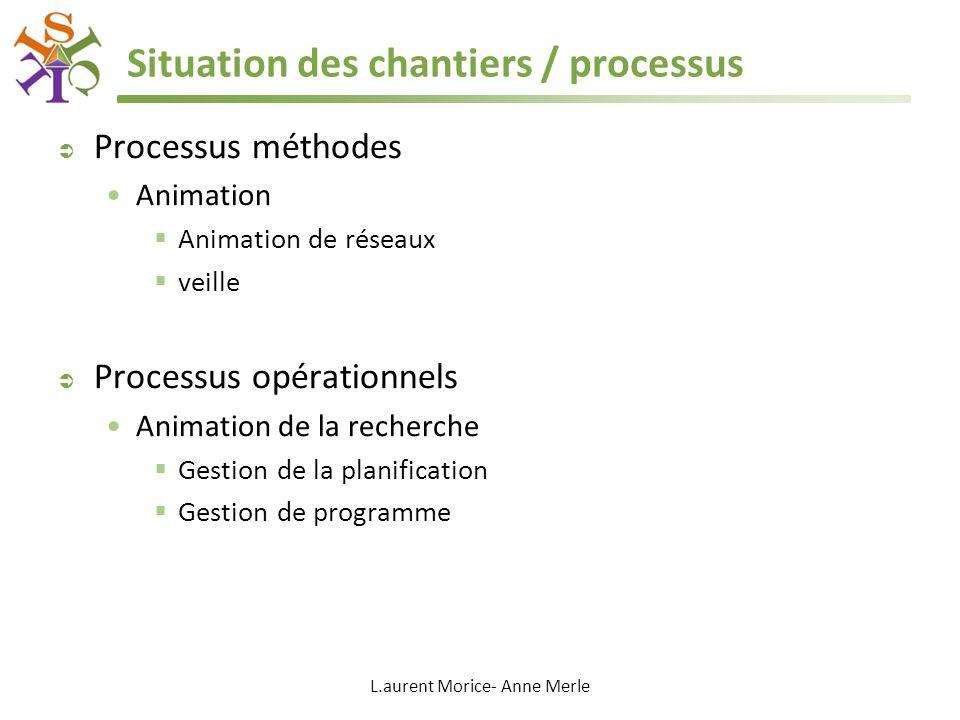 L.aurent Morice- Anne Merle Situation des chantiers / processus Processus méthodes Animation Animation de réseaux veille Processus opérationnels Anima