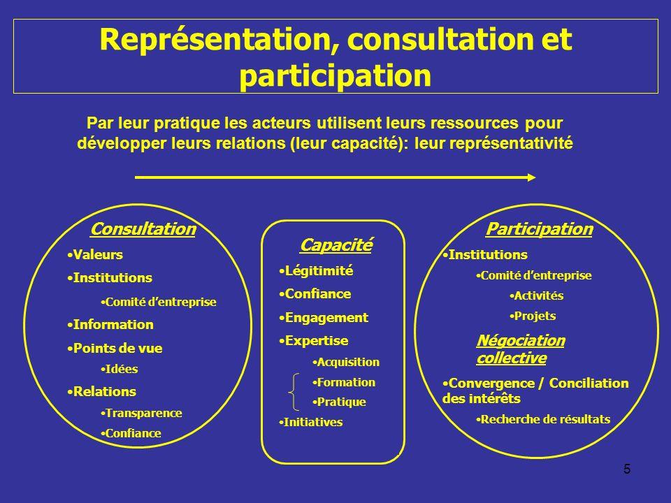 5 Représentation, consultation et participation Consultation Valeurs Institutions Comité dentreprise Information Points de vue Idées Relations Transpa