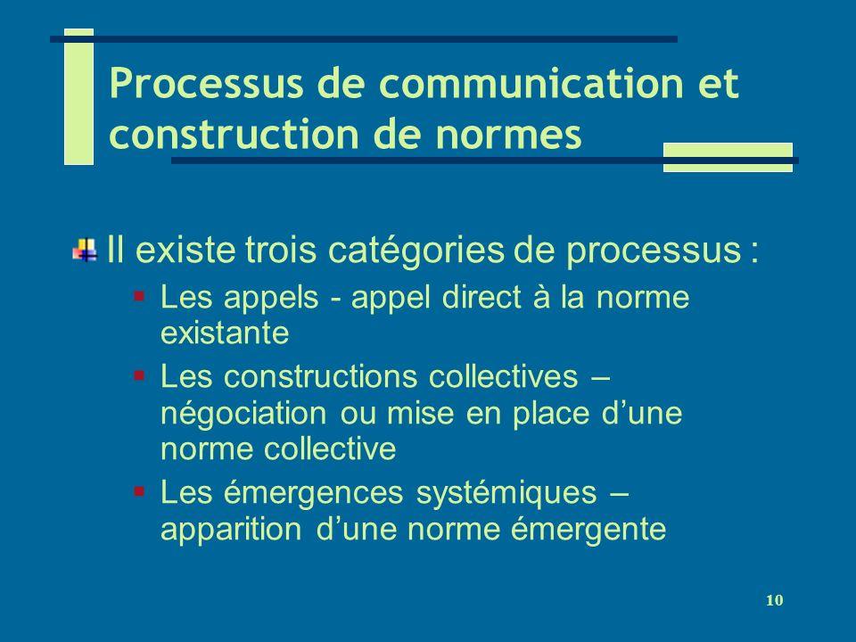 10 Processus de communication et construction de normes Il existe trois catégories de processus : Les appels - appel direct à la norme existante Les c