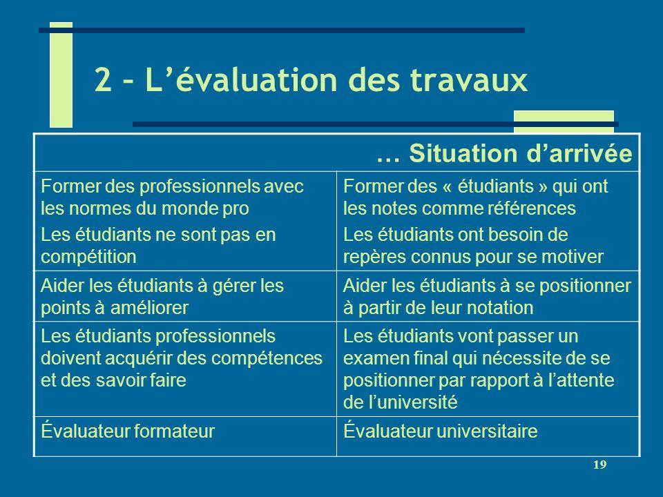 19 2 – Lévaluation des travaux … Situation darrivée Former des professionnels avec les normes du monde pro Les étudiants ne sont pas en compétition Fo