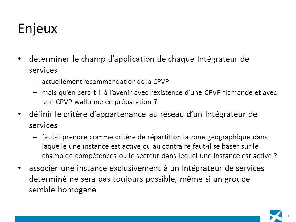 Enjeux déterminer le champ dapplication de chaque Intégrateur de services – actuellement recommandation de la CPVP – mais quen sera-t-il à lavenir avec lexistence dune CPVP flamande et avec une CPVP wallonne en préparation .