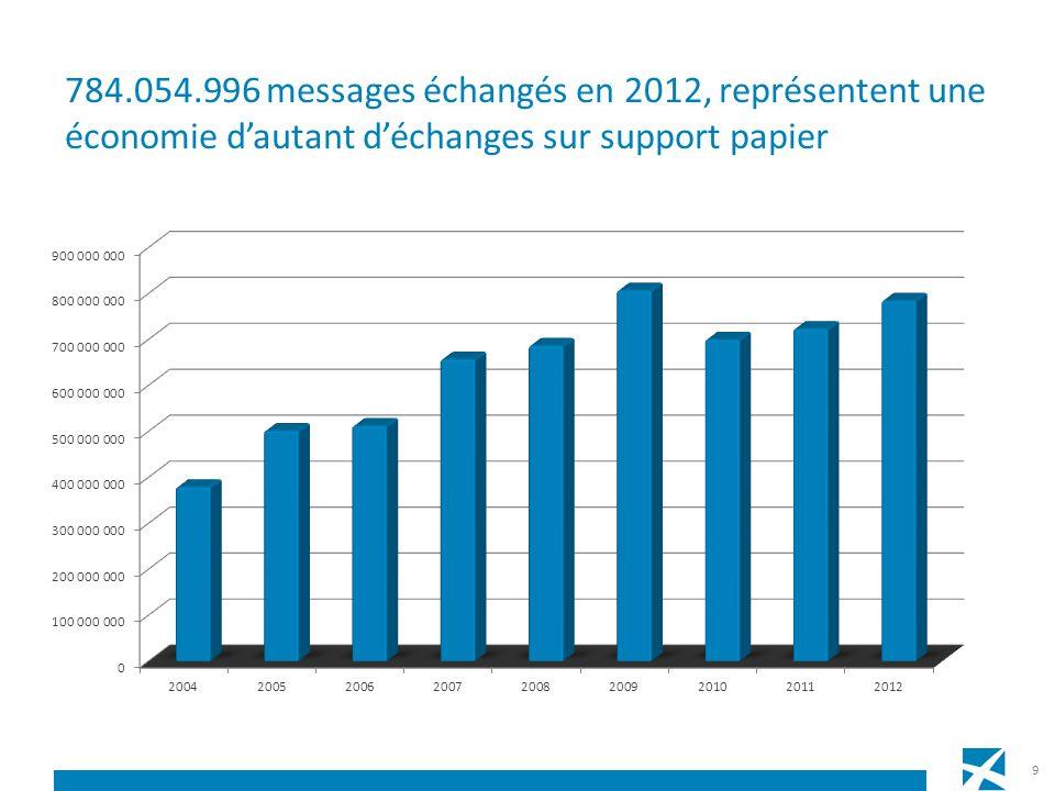 Evolution des services web en 2012 volume total : 87.765.569 volume moyen par mois 7,3 Mio / temps de réponse : 0,86 sec 10