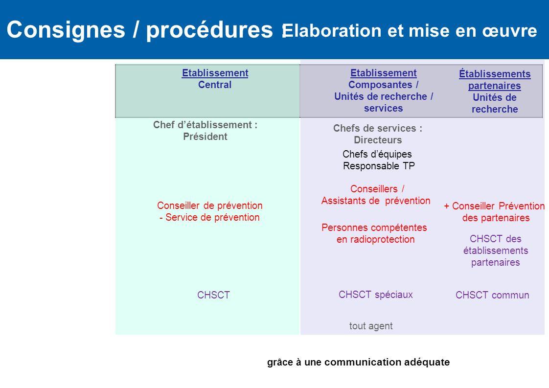 Consignes / procédures : + Conseiller Prévention des partenaires Établissements partenaires Unités de recherche Etablissement Central Chef détablissem