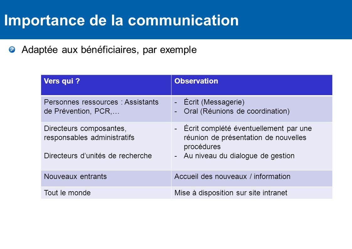 Règlementation Importance de la communication Vers qui ?Observation Personnes ressources : Assistants de Prévention, PCR,… -Écrit (Messagerie) -Oral (