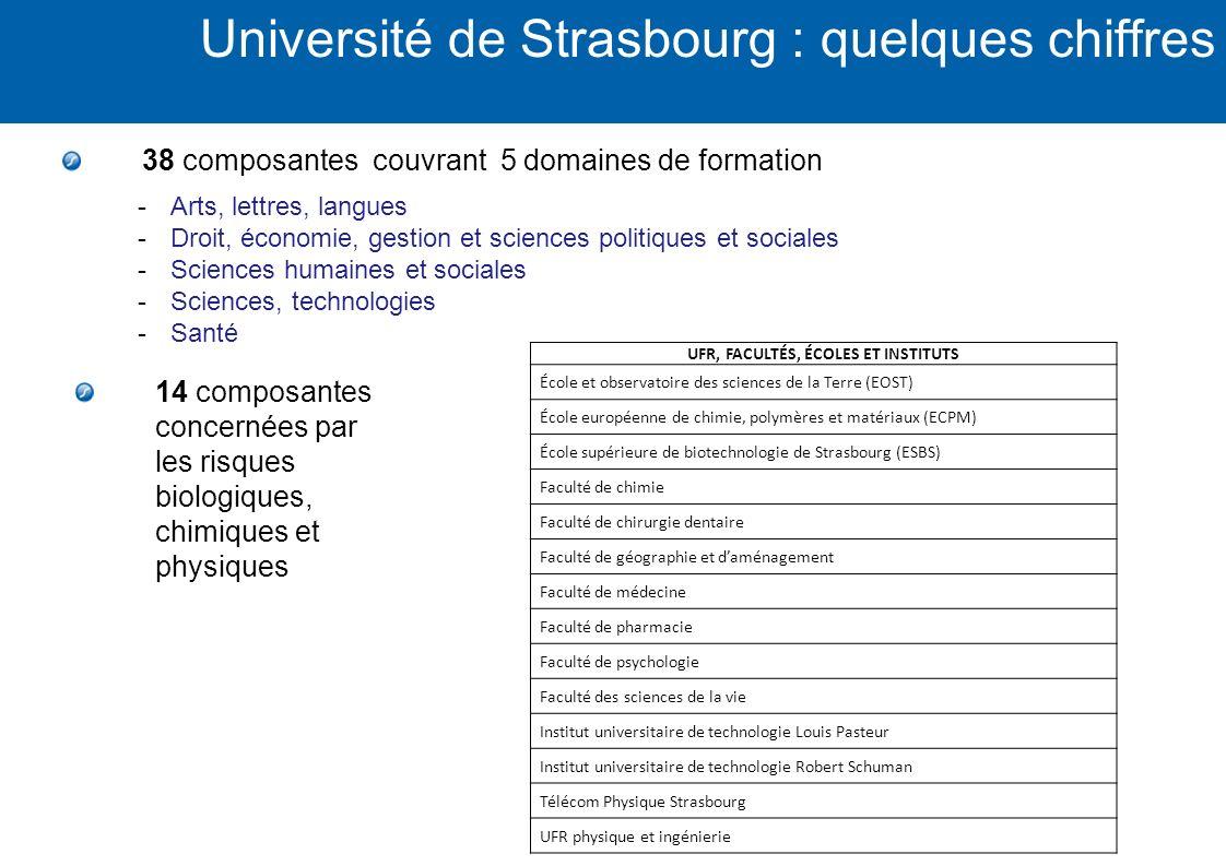 14 composantes concernées par les risques biologiques, chimiques et physiques 38 composantes couvrant 5 domaines de formation -Arts, lettres, langues