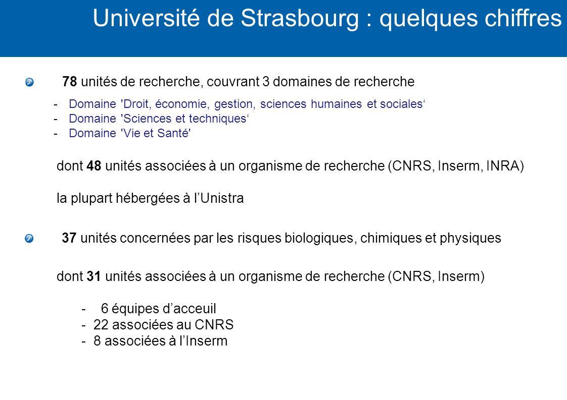 Université de Strasbourg : quelques chiffres 78 unités de recherche, couvrant 3 domaines de recherche dont 48 unités associées à un organisme de reche
