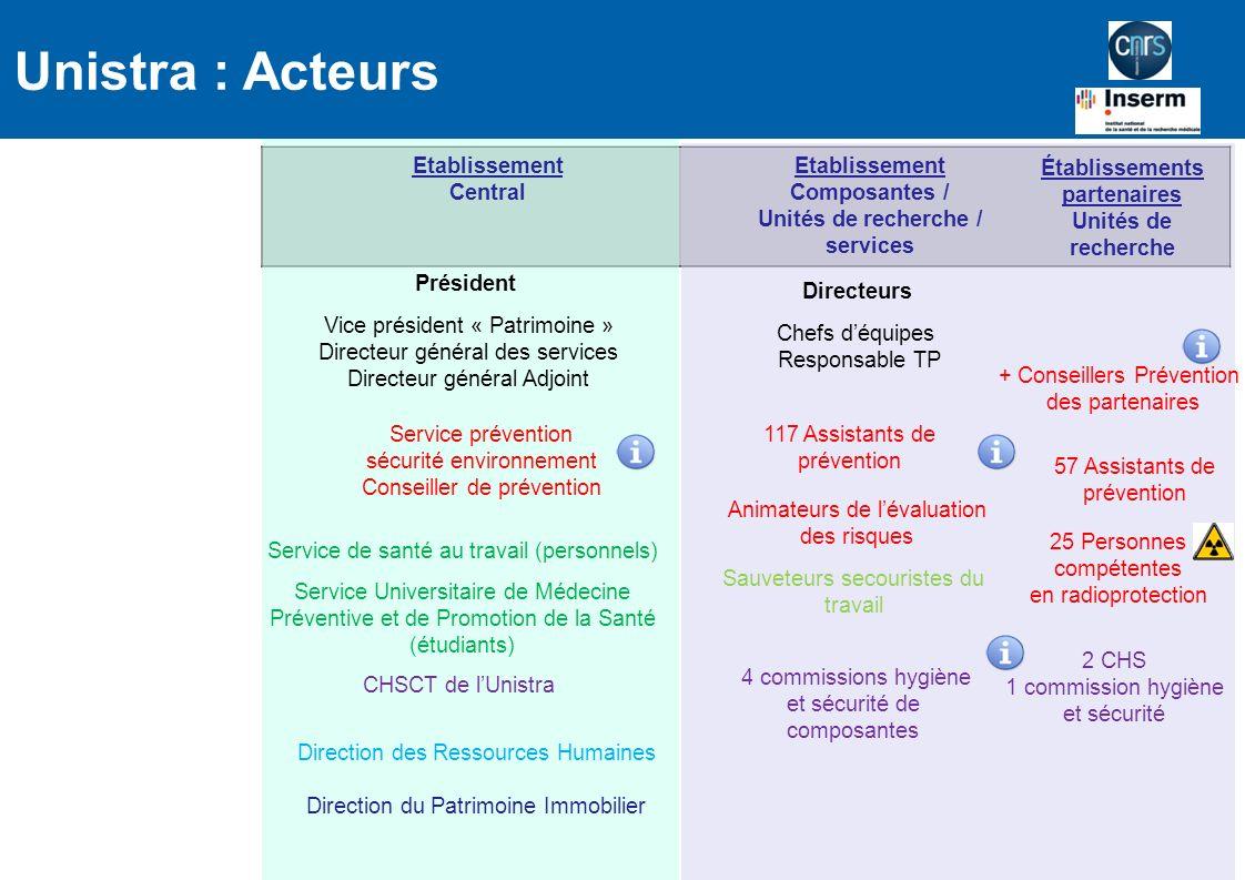 + Conseillers Prévention des partenaires Établissements partenaires Unités de recherche Etablissement Central Président Vice président « Patrimoine »
