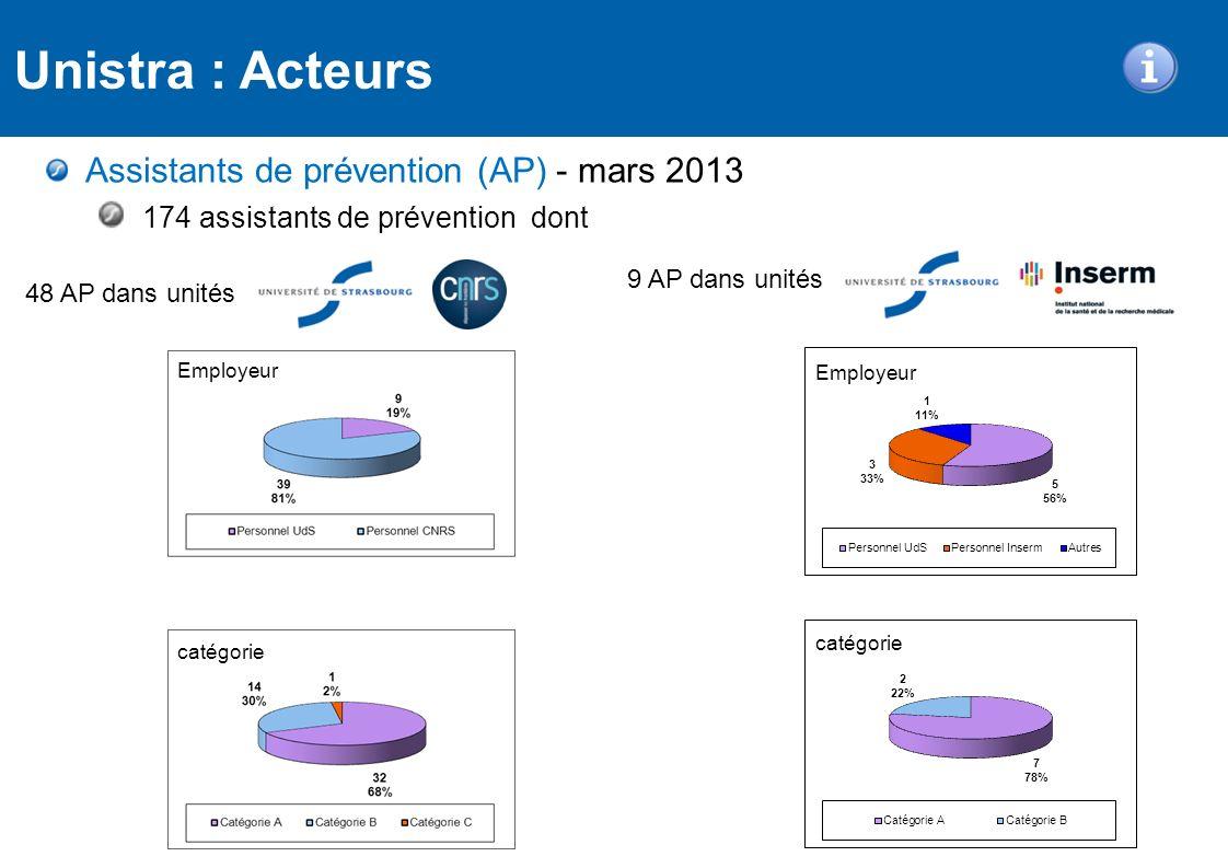 Assistants de prévention (AP) - mars 2013 174 assistants de prévention dont Unistra : Acteurs 48 AP dans unités 9 AP dans unités Employeur Employeur c