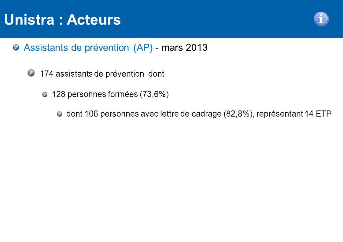 Assistants de prévention (AP) - mars 2013 174 assistants de prévention dont 128 personnes formées (73,6%) dont 106 personnes avec lettre de cadrage (8
