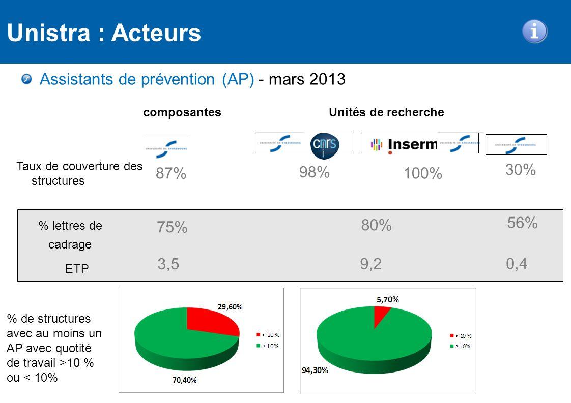 Assistants de prévention (AP) - mars 2013 Unités de recherche 87% 98% 100% 30% composantes 75% 80% 56% Unistra : Acteurs Taux de couverture des struct