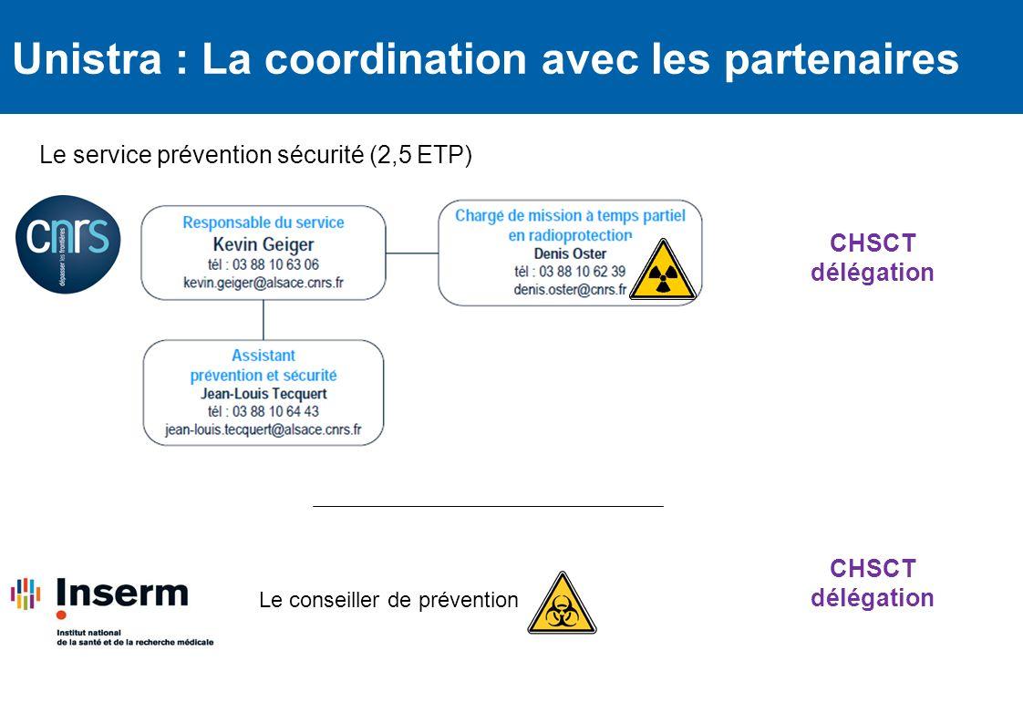 Le service prévention sécurité (2,5 ETP) Unistra : La coordination avec les partenaires Le conseiller de prévention CHSCT délégation