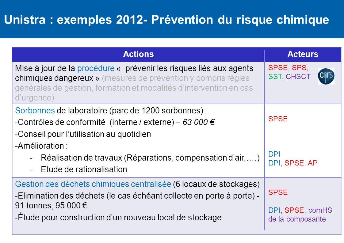 40 Unistra : exemples 2012- Prévention du risque chimique ActionsActeurs Mise à jour de la procédure « prévenir les risques liés aux agents chimiques