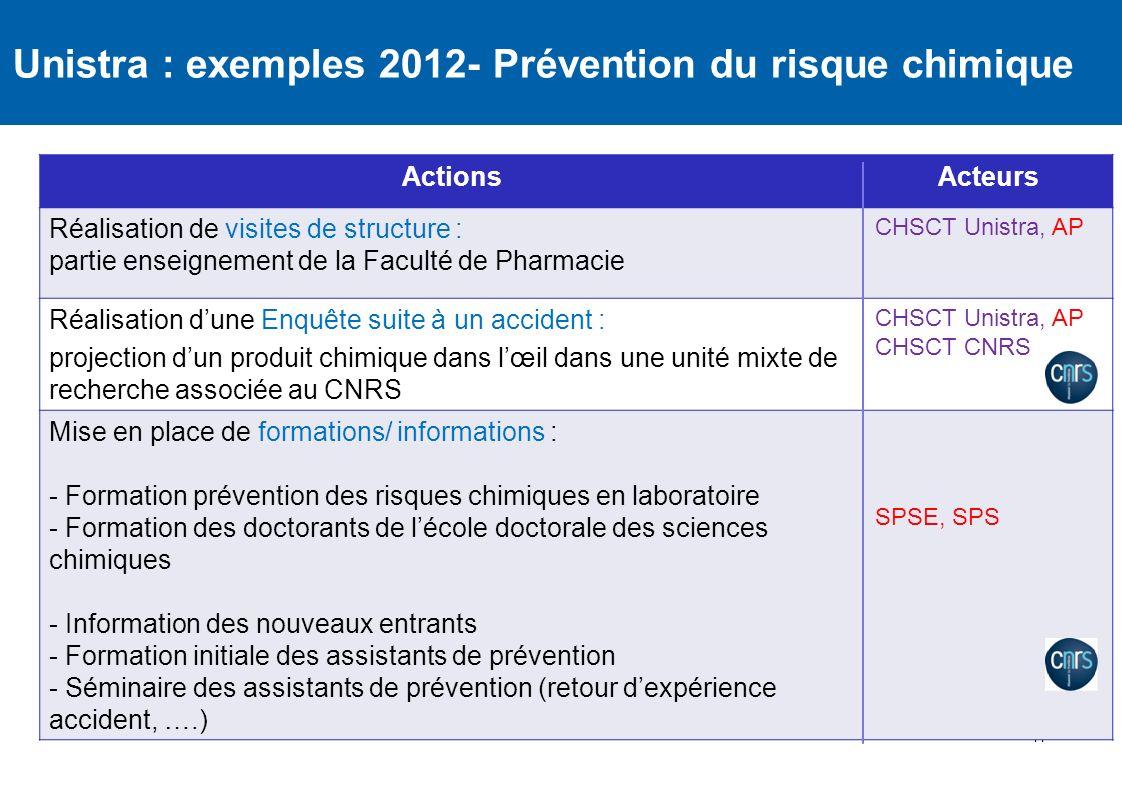 41 Unistra : exemples 2012- Prévention du risque chimique ActionsActeurs Réalisation de visites de structure : partie enseignement de la Faculté de Ph