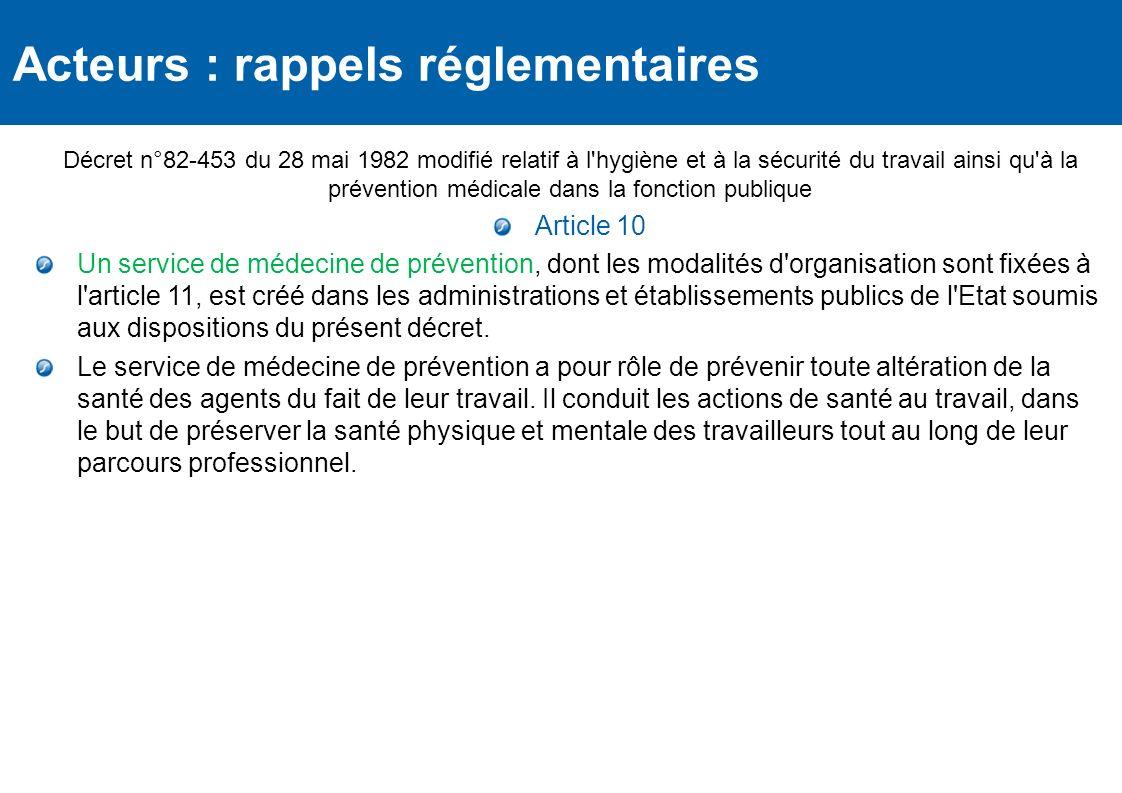 Règlementation Décret n°82-453 du 28 mai 1982 modifié relatif à l'hygiène et à la sécurité du travail ainsi qu'à la prévention médicale dans la foncti