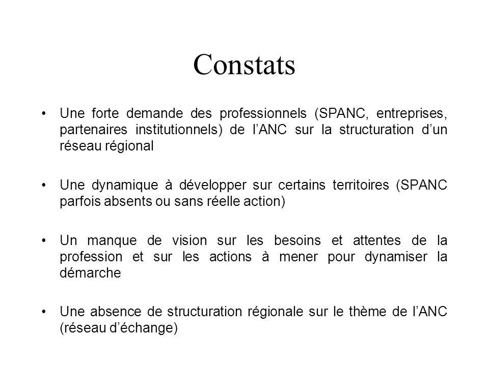 Constats Une forte demande des professionnels (SPANC, entreprises, partenaires institutionnels) de lANC sur la structuration dun réseau régional Une dynamique à développer sur certains territoires (SPANC parfois absents ou sans réelle action) Un manque de vision sur les besoins et attentes de la profession et sur les actions à mener pour dynamiser la démarche Une absence de structuration régionale sur le thème de lANC (réseau déchange)