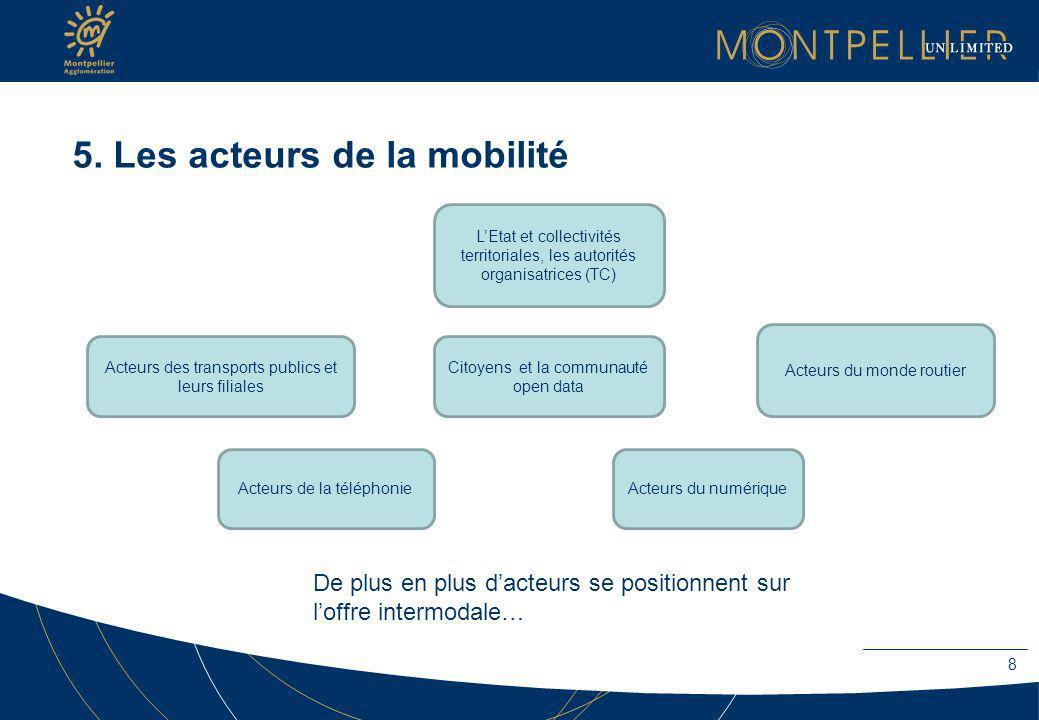 5. Les acteurs de la mobilité Acteurs des transports publics et leurs filiales Citoyens et la communauté open data Acteurs du monde routier Acteurs du