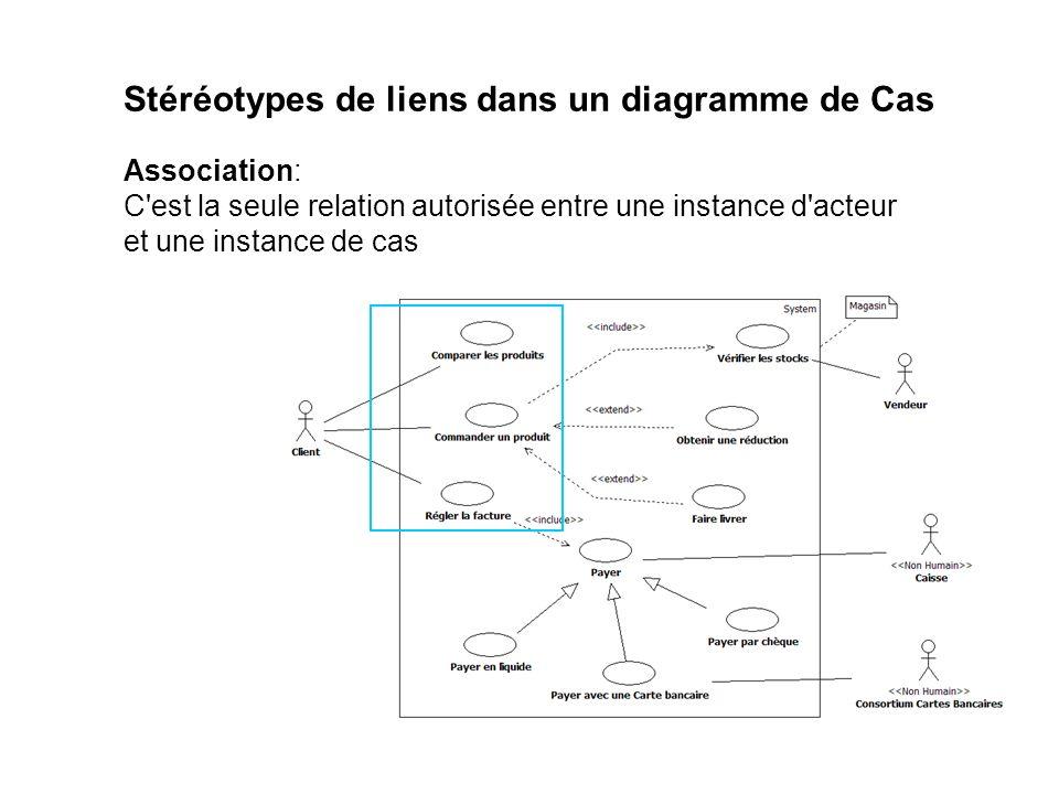 Stéréotypes de liens dans un diagramme de Cas Association: C'est la seule relation autorisée entre une instance d'acteur et une instance de cas