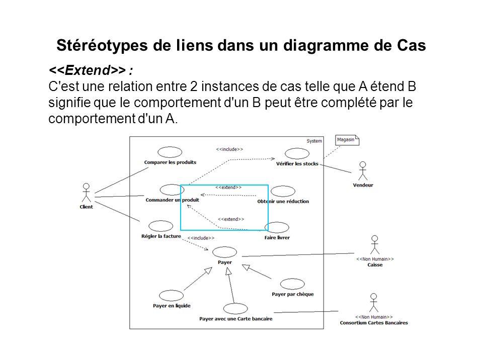 Stéréotypes de liens dans un diagramme de Cas > : C'est une relation entre 2 instances de cas telle que A étend B signifie que le comportement d'un B