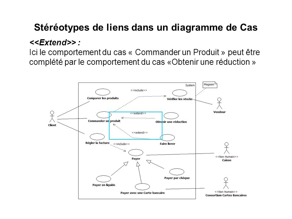 Stéréotypes de liens dans un diagramme de Cas > : Ici le comportement du cas « Commander un Produit » peut être complété par le comportement du cas «O