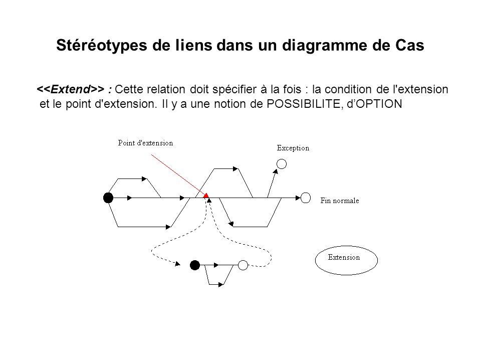 Stéréotypes de liens dans un diagramme de Cas > : Cette relation doit spécifier à la fois : la condition de l'extension et le point d'extension. Il y