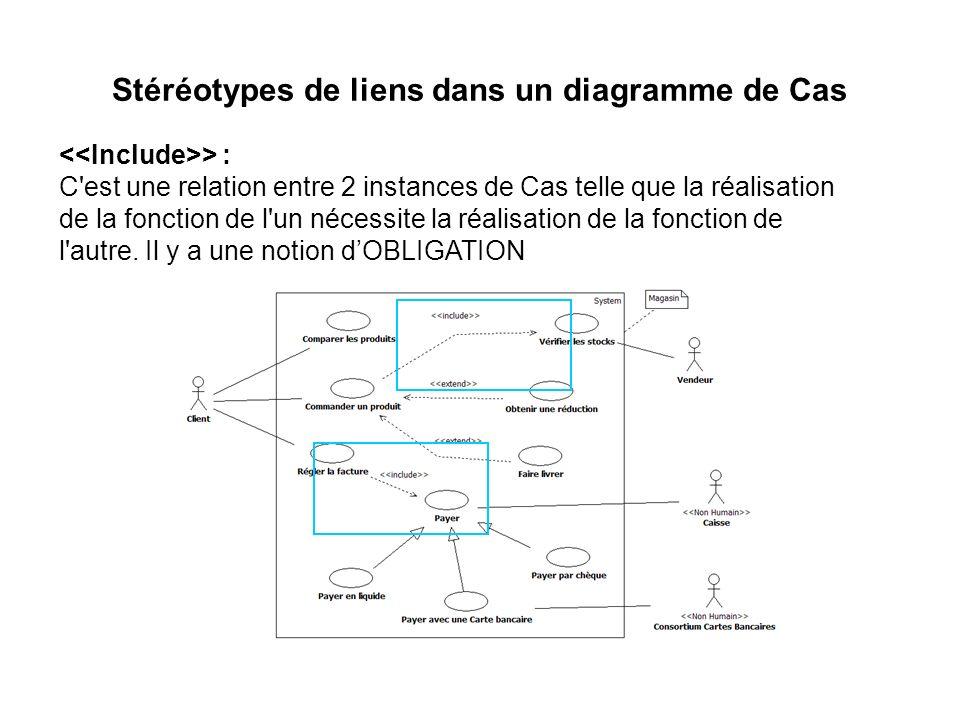 Stéréotypes de liens dans un diagramme de Cas > : C'est une relation entre 2 instances de Cas telle que la réalisation de la fonction de l'un nécessit