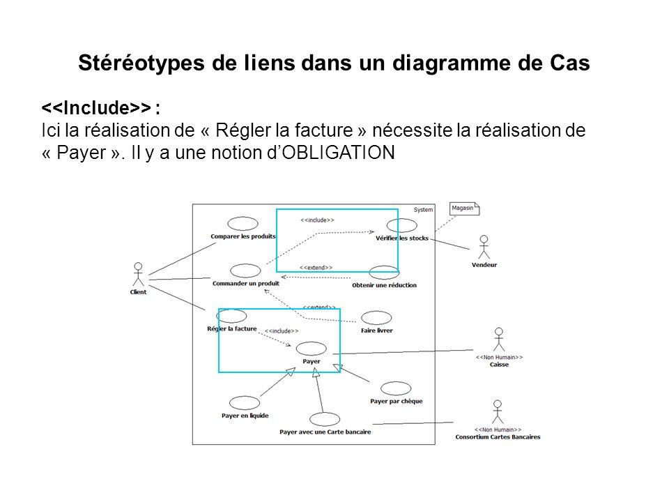 Stéréotypes de liens dans un diagramme de Cas > : Ici la réalisation de « Régler la facture » nécessite la réalisation de « Payer ». Il y a une notion