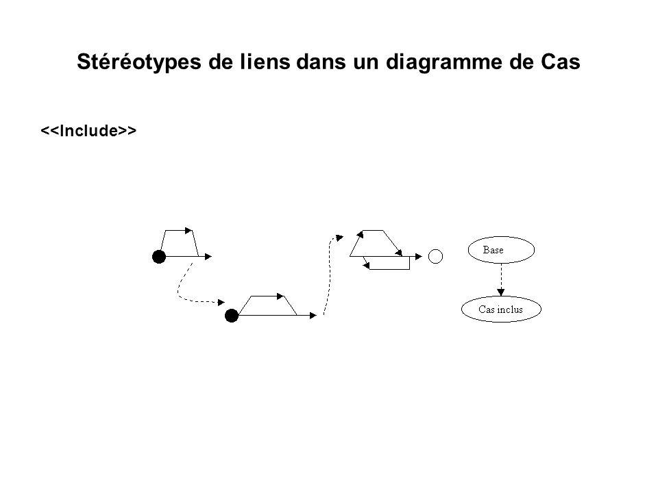 Stéréotypes de liens dans un diagramme de Cas >