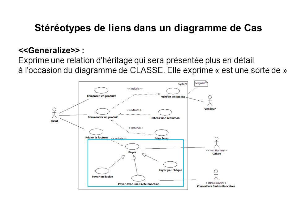 Stéréotypes de liens dans un diagramme de Cas > : Exprime une relation d'héritage qui sera présentée plus en détail à l'occasion du diagramme de CLASS