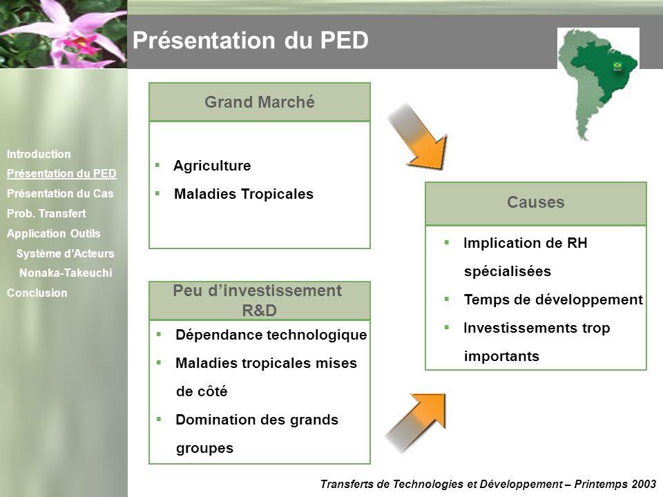 Présentation du PED Transferts de Technologies et Développement – Printemps 2003 Introduction Présentation du PED Présentation du Cas Prob. Transfert