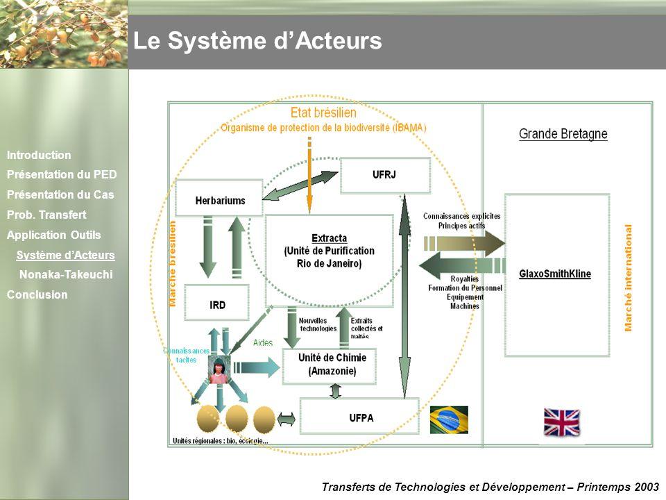 Le Système dActeurs Transferts de Technologies et Développement – Printemps 2003 Introduction Présentation du PED Présentation du Cas Prob. Transfert