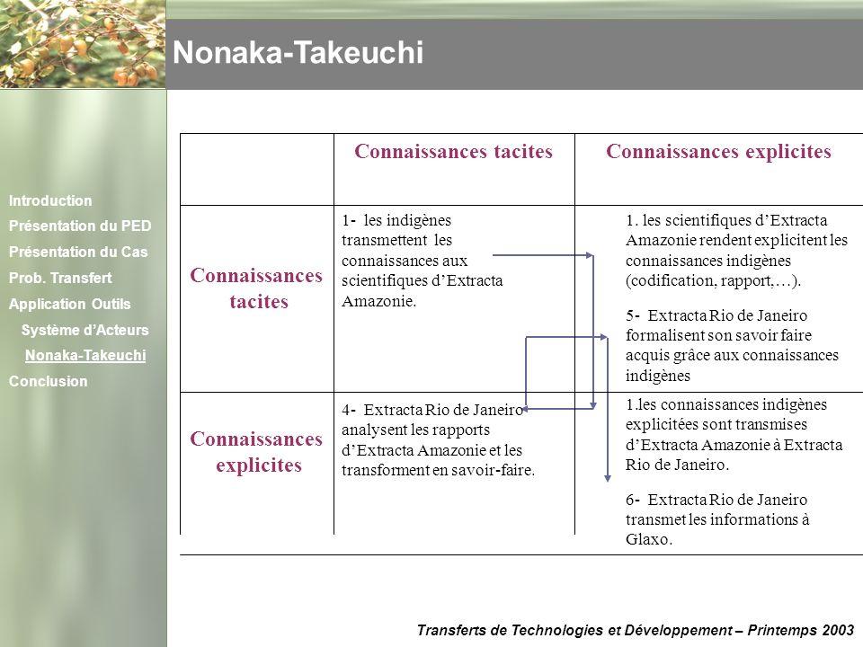 1- les indigènes transmettent les connaissances aux scientifiques dExtracta Amazonie. Nonaka-Takeuchi Transferts de Technologies et Développement – Pr