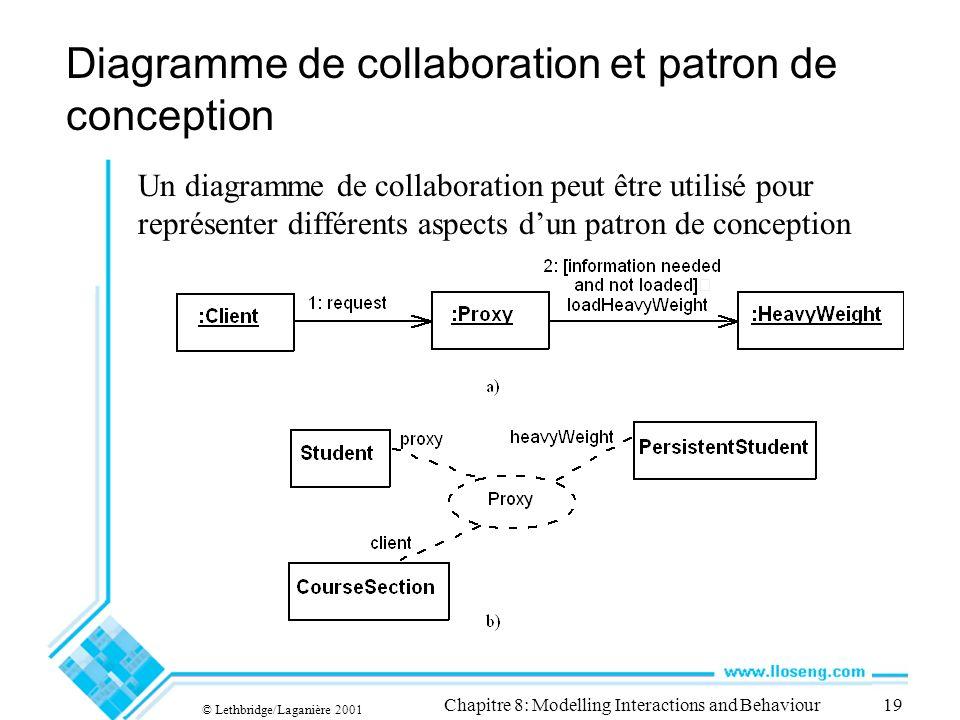 © Lethbridge/Laganière 2001 Chapitre 8: Modelling Interactions and Behaviour19 Diagramme de collaboration et patron de conception Un diagramme de coll