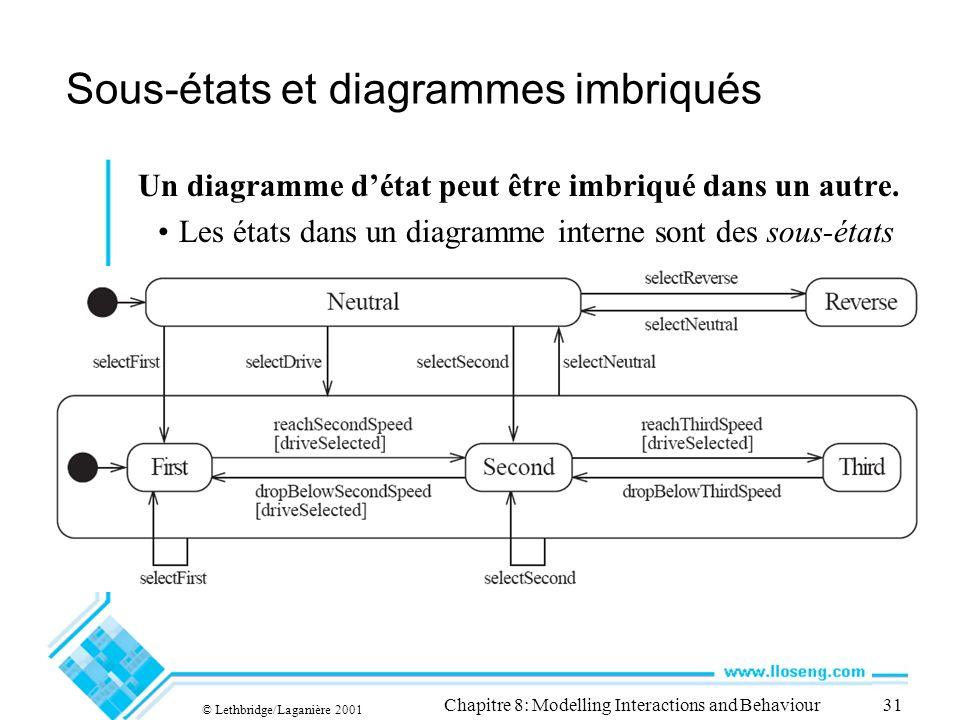 © Lethbridge/Laganière 2001 Chapitre 8: Modelling Interactions and Behaviour31 Sous-états et diagrammes imbriqués Un diagramme détat peut être imbriqu