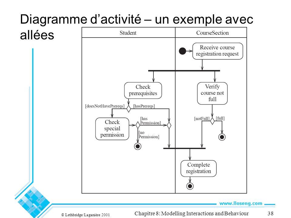 © Lethbridge/Laganière 2001 Chapitre 8: Modelling Interactions and Behaviour38 Diagramme dactivité – un exemple avec allées