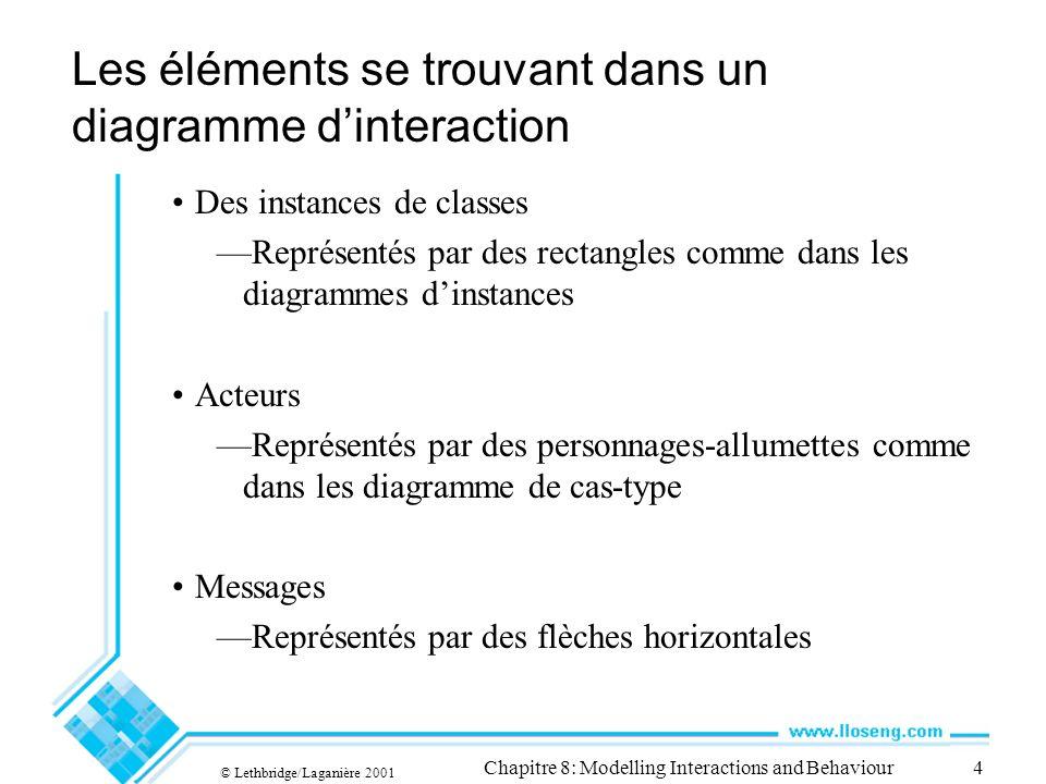 © Lethbridge/Laganière 2001 Chapitre 8: Modelling Interactions and Behaviour4 Les éléments se trouvant dans un diagramme dinteraction Des instances de