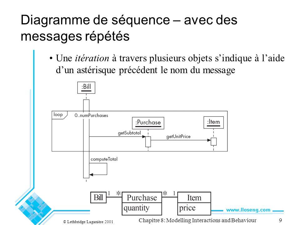 © Lethbridge/Laganière 2001 Chapitre 8: Modelling Interactions and Behaviour9 Une itération à travers plusieurs objets sindique à laide dun astérisque