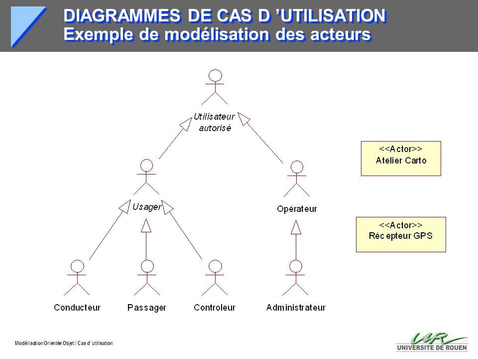 Modélisation Orientée Objet / Cas d utilisation DIAGRAMMES DE CAS D UTILISATION Exemple de modélisation des acteurs