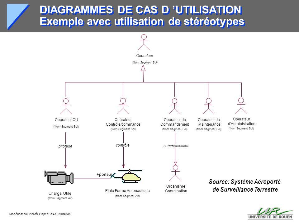 Modélisation Orientée Objet / Cas d utilisation DIAGRAMMES DE CAS D UTILISATION Exemple avec utilisation de stéréotypes Operateur (from Segment Sol) O