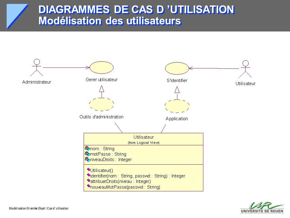 Modélisation Orientée Objet / Cas d utilisation DIAGRAMMES DE CAS D UTILISATION Modélisation des utilisateurs