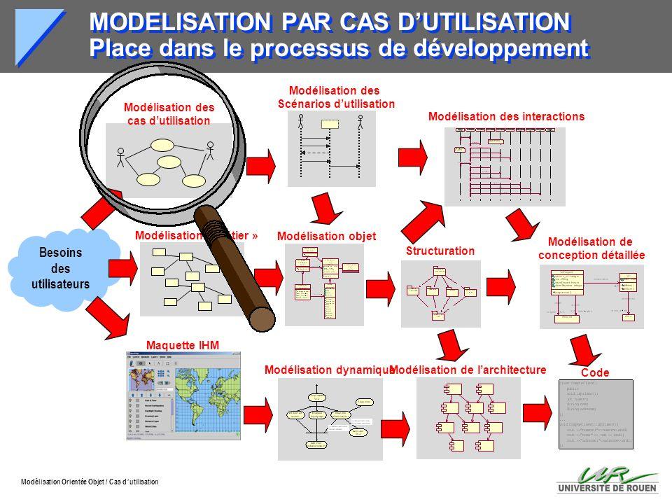 Modélisation Orientée Objet / Cas d utilisation CAS D UTILISATION Identification (1) Les cas d utilisation correspondent aux principales tâches de chaque acteur à une valeur ajoutée pour l utilisateur à des fonctionnalités ou à des services attendus à des opérations sur les données du système à des anomalies ou des cas particuliers.