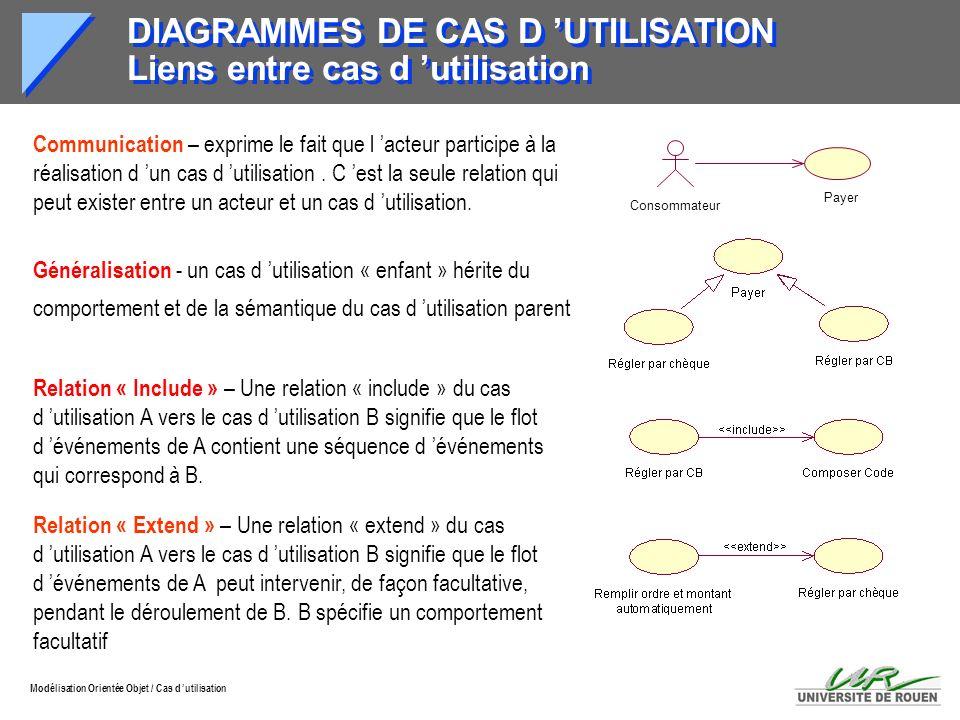 Modélisation Orientée Objet / Cas d utilisation DIAGRAMMES DE CAS D UTILISATION Liens entre cas d utilisation Communication – exprime le fait que l ac