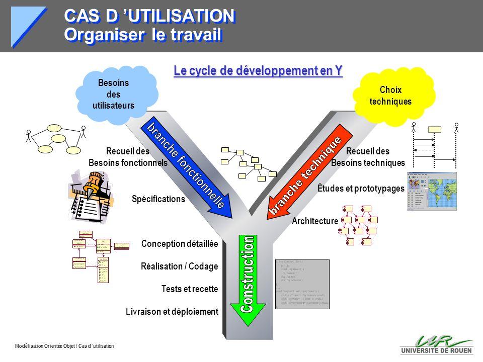 Modélisation Orientée Objet / Cas d utilisation CAS D UTILISATION Organiser le travail Spécifications Recueil des Besoins fonctionnels Conception déta