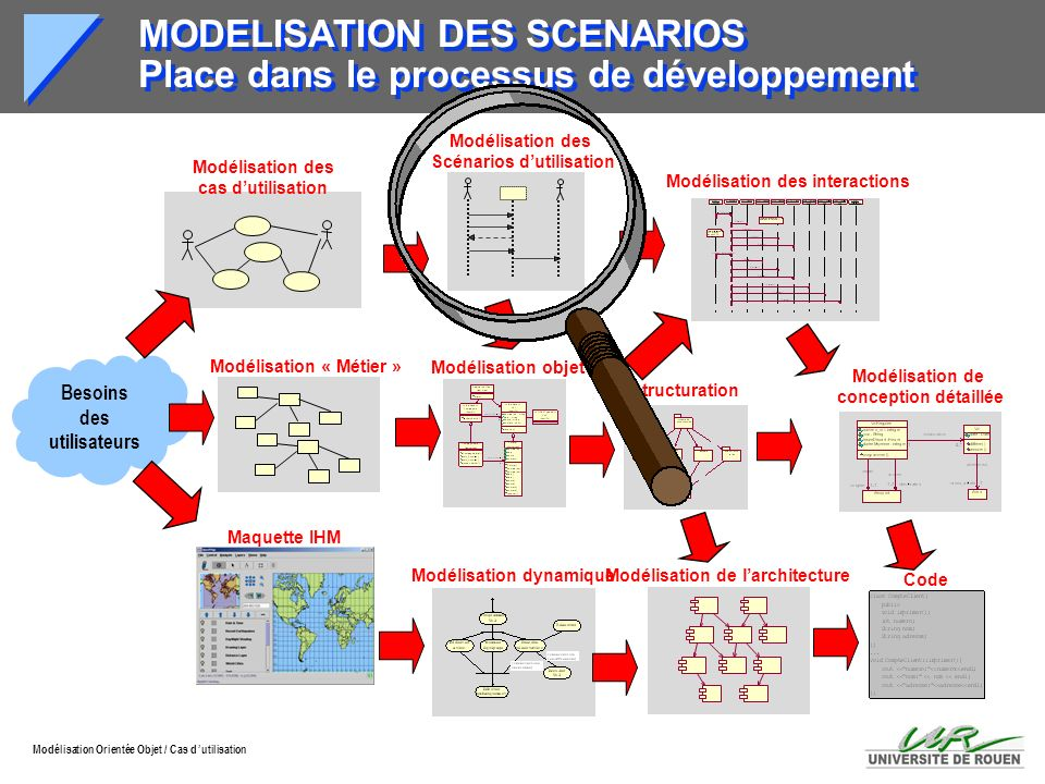 Modélisation Orientée Objet / Cas d utilisation Besoins des utilisateurs Modélisation des cas dutilisation Modélisation « Métier » Maquette IHM Modéli