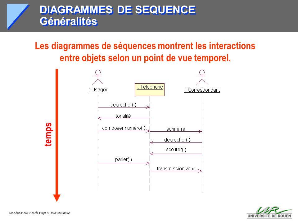 Modélisation Orientée Objet / Cas d utilisation DIAGRAMMES DE SEQUENCE Généralités Les diagrammes de séquences montrent les interactions entre objets