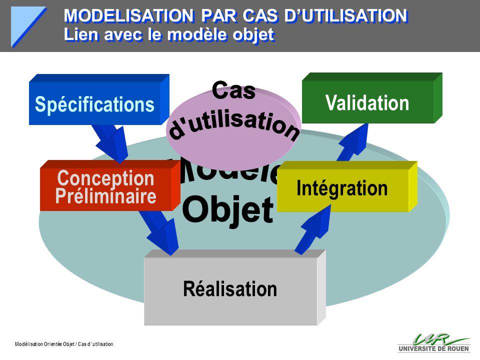 Modélisation Orientée Objet / Cas d utilisation Intégration Réalisation Validation Conception Préliminaire Spécifications MODELISATION PAR CAS DUTILIS