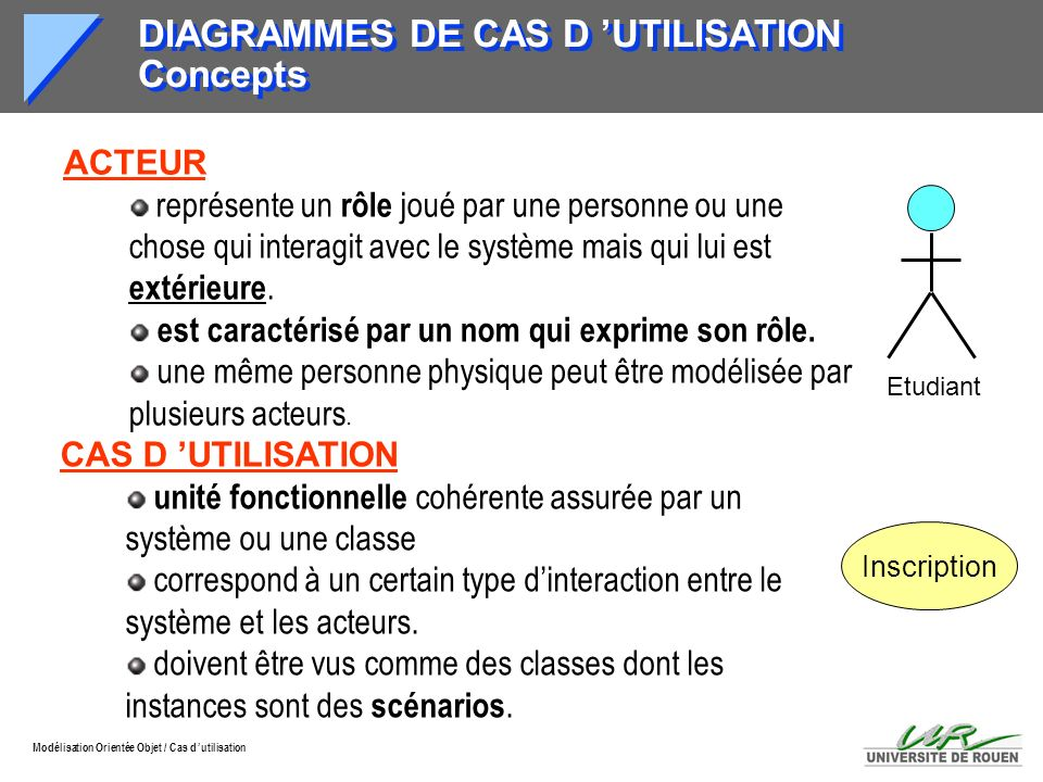 Modélisation Orientée Objet / Cas d utilisation DIAGRAMMES DE CAS D UTILISATION Concepts ACTEUR représente un rôle joué par une personne ou une chose